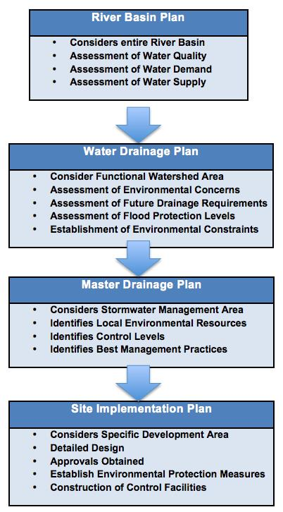 CSMI Stormwater development path