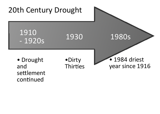 20th Century Drought in Alberta
