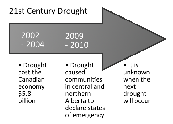 21st Century Drought in Alberta