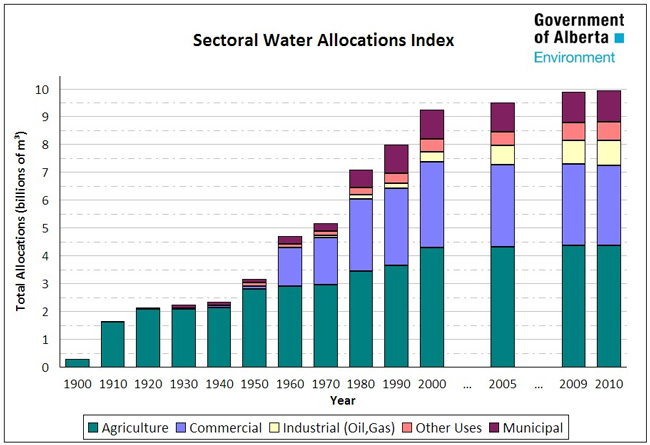 Sectoral Water Allocations Index - Government of Alberta