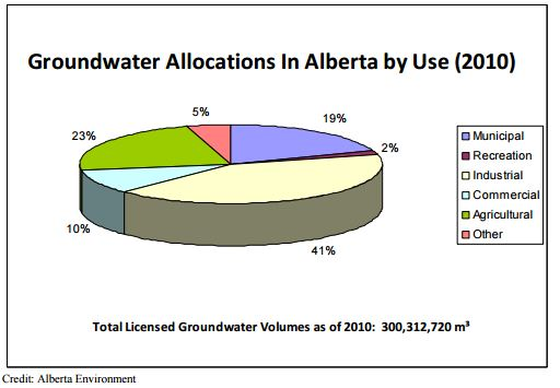Groundwater Allocations in Alberta by Use (2010)