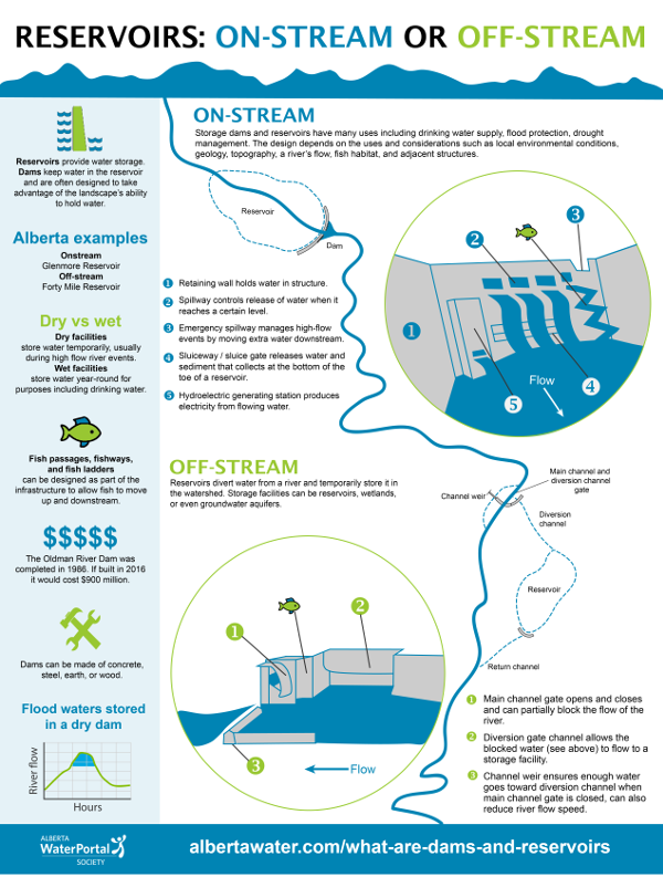 WaterPortal Infographic Reservoirs page