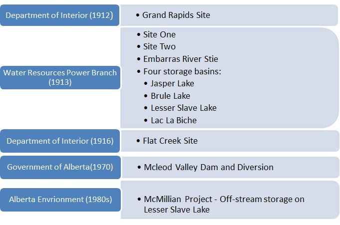 Timeline of historical proposed detention and diversion sites on the Athabasca River