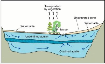 aquifer graphic