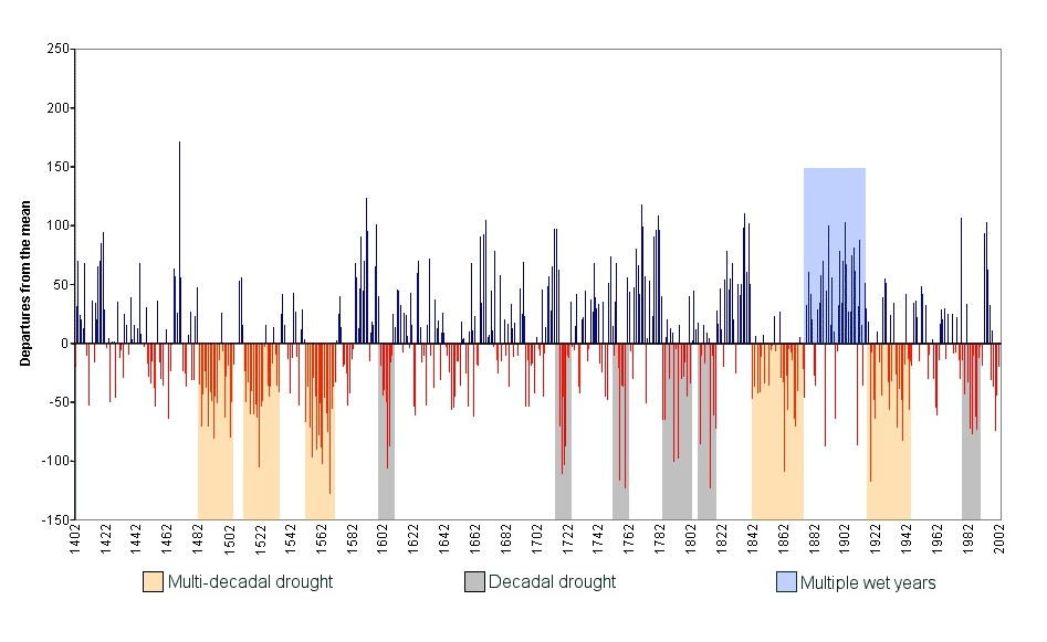 History of Drought in Alberta