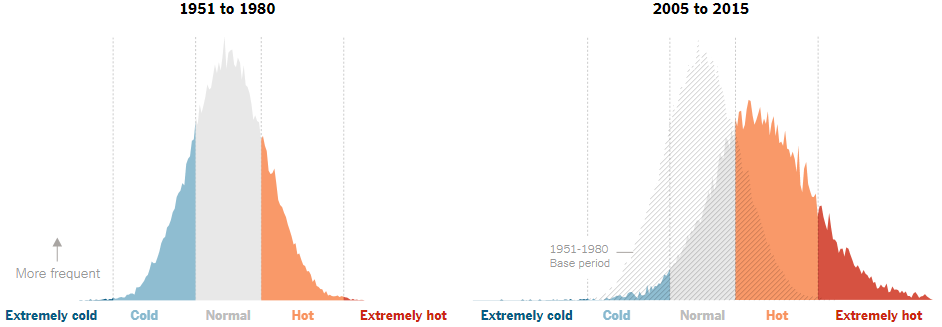 Graph from New York Times comparing bellcurves of experienced weather in the summer