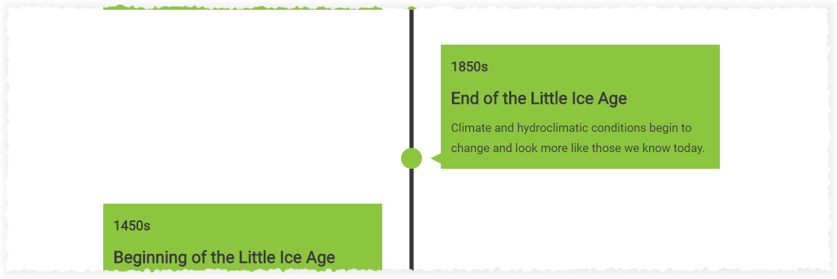 Timeline of climate history