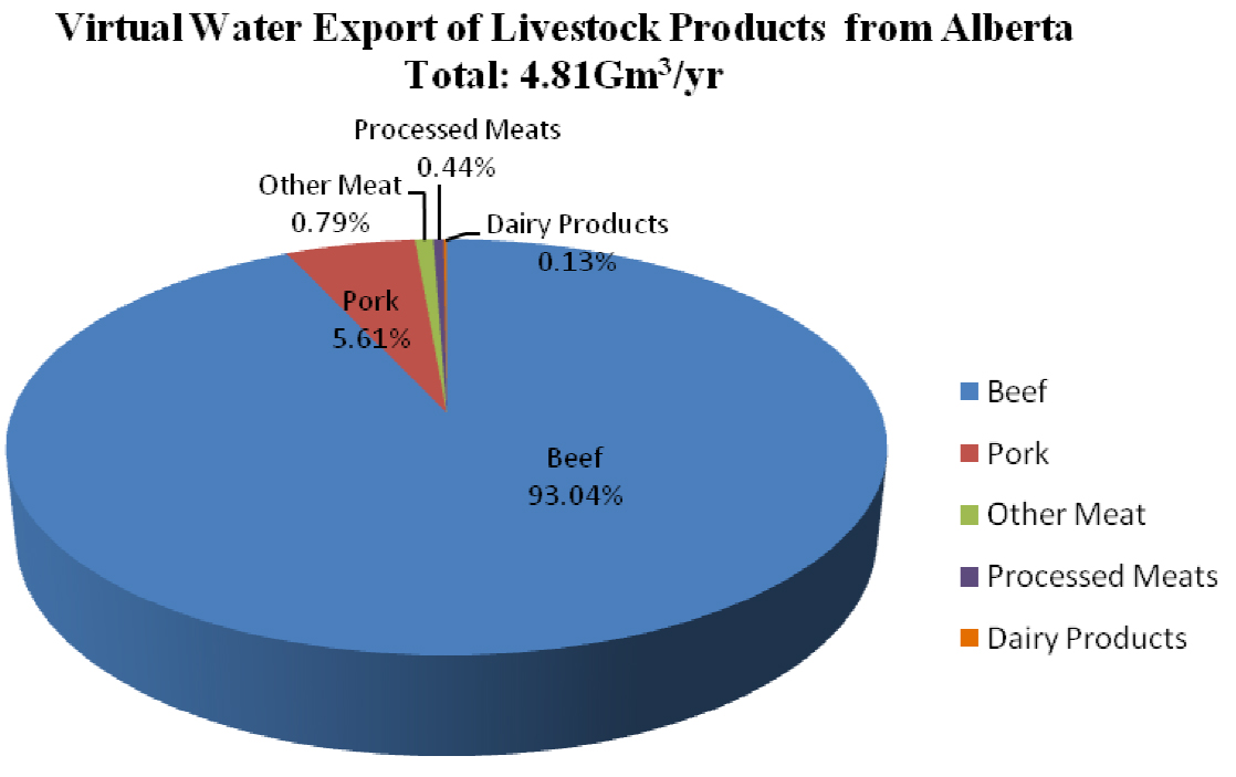 Virtual Water Export of Livestock Products from Alberta